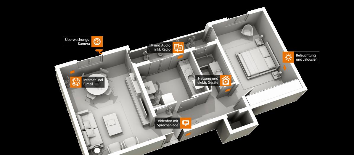 Lösungen zur Gebäudesteuerung Privathäuser Gewerbe-Immobilien Öffentliche Einrichtungen Home Cockpit
